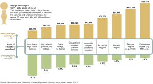 Earnings of College Graduates
