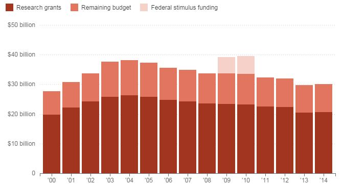 NIH Research Funding Chart
